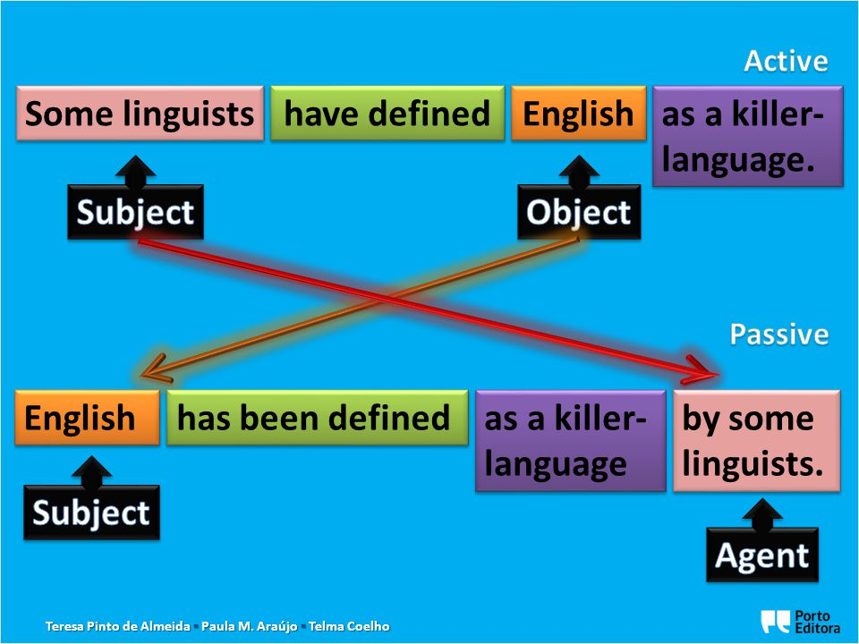 have defined has been defined To be + Past Participle ACTIVEPASSIVE Teresa Pinto de Almeida ▪ Paula M.