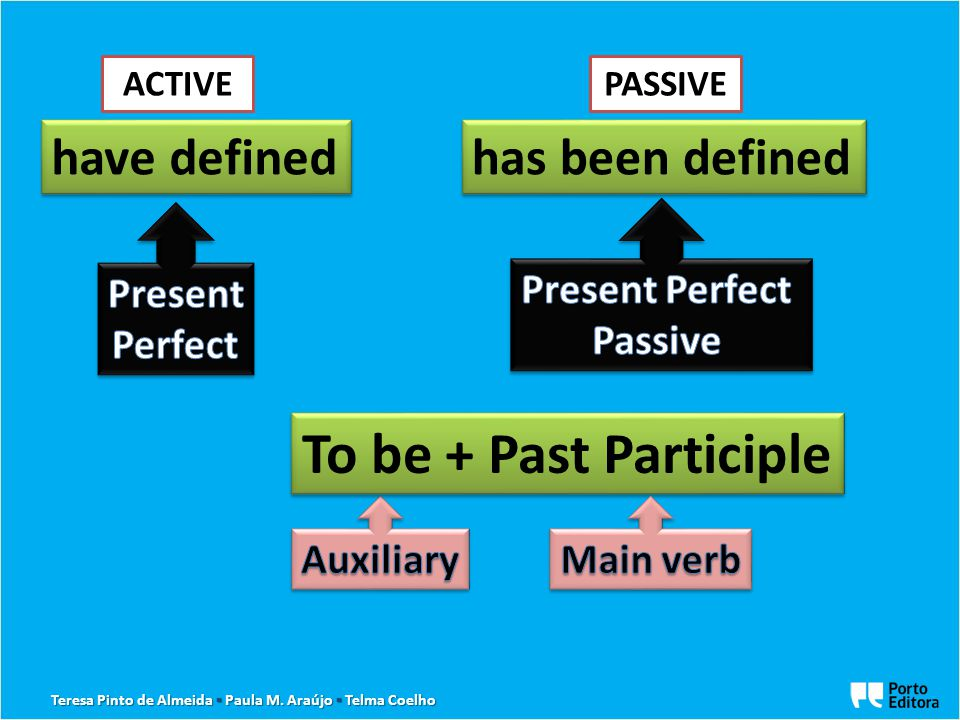 the indirect object When putting these verbs into the passive, it is more usual to use the indirect object as the subject.
