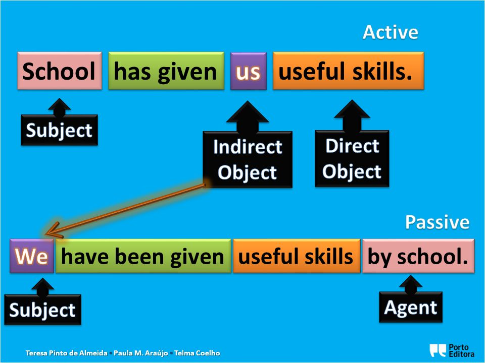 it + passive verb + that-clause subject + passive verb + to-infinitive saybelieveestimateknow.