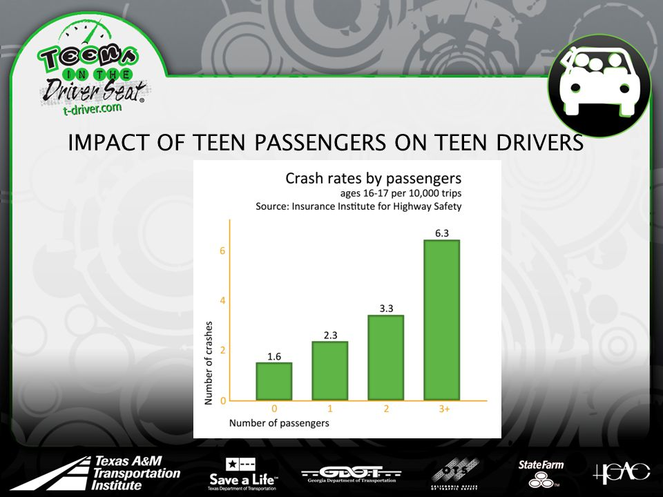 IMPACT OF TEEN PASSENGERS ON TEEN DRIVERS