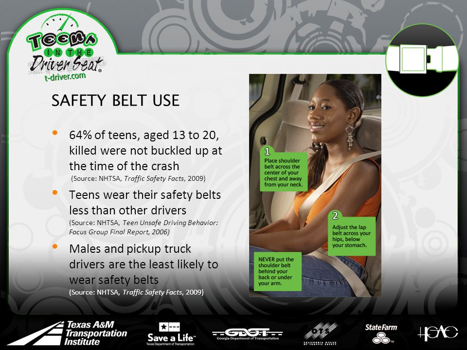 SAFETY BELT USE 64% of teens, aged 13 to 20, killed were not buckled up at the time of the crash (Source: NHTSA, Traffic Safety Facts, 2009) Teens wear their safety belts less than other drivers (Source: NHTSA, Teen Unsafe Driving Behavior: Focus Group Final Report, 2006) Males and pickup truck drivers are the least likely to wear safety belts (Source: NHTSA, Traffic Safety Facts, 2009)