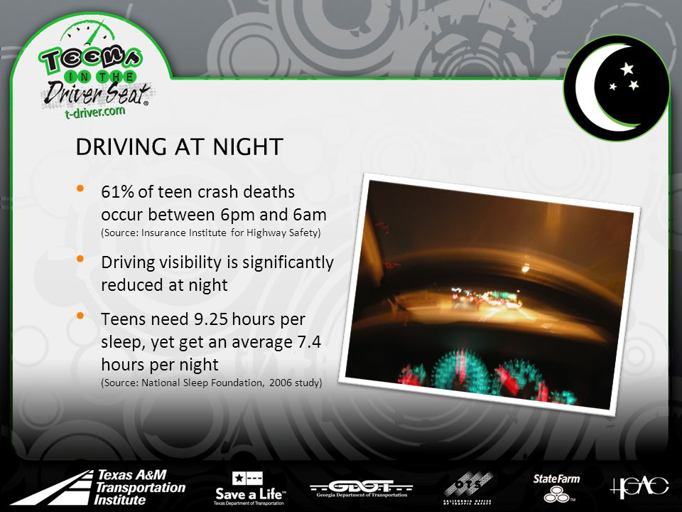 DRIVING AT NIGHT 61% of teen crash deaths occur between 6pm and 6am (Source: Insurance Institute for Highway Safety) Driving visibility is significantly reduced at night Teens need 9.25 hours per sleep, yet get an average 7.4 hours per night (Source: National Sleep Foundation, 2006 study)