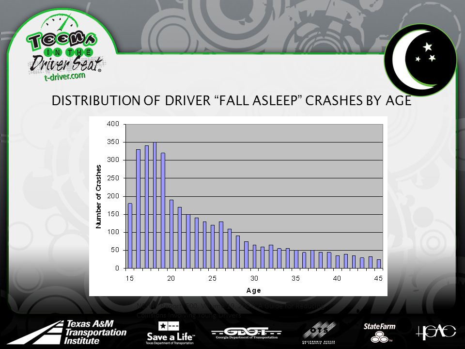 DISTRIBUTION OF DRIVER FALL ASLEEP CRASHES BY AGE NCHRP Report 500, Volume 19, 2007: A Guide for Reducing Collisions Involving Young Drivers