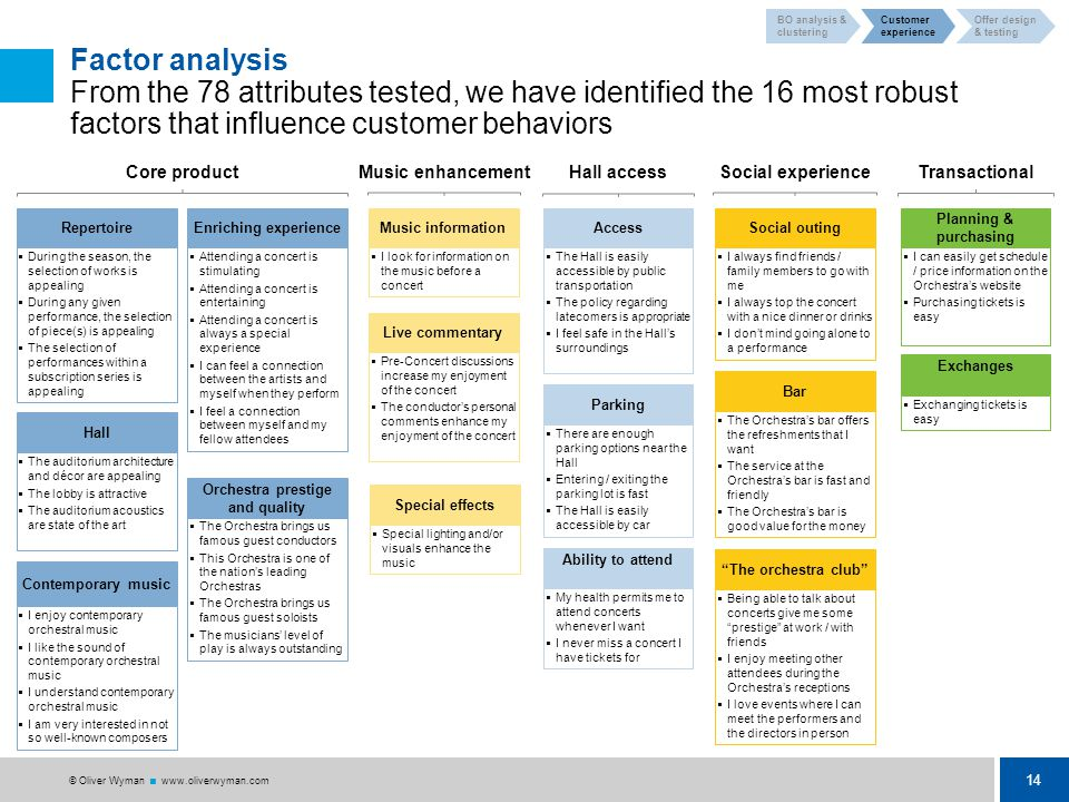14 © Oliver Wyman  www.oliverwyman.com 14 © Oliver Wyman  www.oliverwyman.com Factor analysis From the 78 attributes tested, we have identified the 16 most robust factors that influence customer behaviors Hall access Parking  There are enough parking options near the Hall  Entering / exiting the parking lot is fast  The Hall is easily accessible by car Access  The Hall is easily accessible by public transportation  The policy regarding latecomers is appropriate  I feel safe in the Hall's surroundings Ability to attend  My health permits me to attend concerts whenever I want  I never miss a concert I have tickets for The orchestra club  Being able to talk about concerts give me some prestige at work / with friends  I enjoy meeting other attendees during the Orchestra's receptions  I love events where I can meet the performers and the directors in person Bar  The Orchestra's bar offers the refreshments that I want  The service at the Orchestra's bar is fast and friendly  The Orchestra's bar is good value for the money Social outing  I always find friends / family members to go with me  I always top the concert with a nice dinner or drinks  I don't mind going alone to a performance Social experience Planning & purchasing  I can easily get schedule / price information on the Orchestra's website  Purchasing tickets is easy Transactional Exchanges  Exchanging tickets is easy Core product Hall  The auditorium architecture and décor are appealing  The lobby is attractive  The auditorium acoustics are state of the art Repertoire  During the season, the selection of works is appealing  During any given performance, the selection of piece(s) is appealing  The selection of performances within a subscription series is appealing Contemporary music  I enjoy contemporary orchestral music  I like the sound of contemporary orchestral music  I understand contemporary orchestral music  I am very interested in not so well-known composers Enriching experience  Attending a concert is stimulating  Attending a concert is entertaining  Attending a concert is always a special experience  I can feel a connection between the artists and myself when they perform  I feel a connection between myself and my fellow attendees Orchestra prestige and quality  The Orchestra brings us famous guest conductors  This Orchestra is one of the nation's leading Orchestras  The Orchestra brings us famous guest soloists  The musicians' level of play is always outstanding Music enhancement Live commentary  Pre-Concert discussions increase my enjoyment of the concert  The conductor's personal comments enhance my enjoyment of the concert Music information  I look for information on the music before a concert Special effects  Special lighting and/or visuals enhance the music BO analysis & clustering Customer experience Offer design & testing