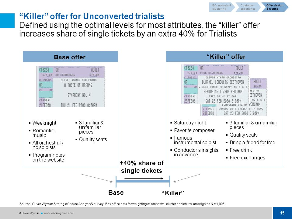 15 © Oliver Wyman  www.oliverwyman.com Killer offer for Unconverted trialists Defined using the optimal levels for most attributes, the killer offer increases share of single tickets by an extra 40% for Trialists Base offer  Weeknight  Romantic music  All orchestral / no soloists  Program notes on the website  3 familiar & unfamiliar pieces  Quality seats Source: Oliver Wyman Strategic Choice Analysis® survey, Box office data for weighting of orchestra, cluster and churn, unweighted N = 1,908 Killer offer  Saturday night  Favorite composer  Famous instrumental soloist  Conductor's insights in advance  3 familiar & unfamiliar pieces  Quality seats  Bring a friend for free  Free drink  Free exchanges Base Killer +40% share of single tickets BO analysis & clustering Customer experience Offer design & testing