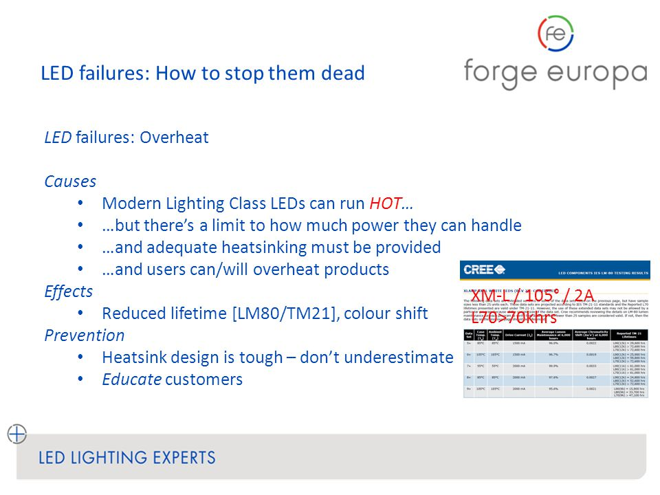 LED failures: How to stop them dead LED failures: Overheat Causes Modern Lighting Class LEDs can run HOT… …but there's a limit to how much power they can handle …and adequate heatsinking must be provided …and users can/will overheat products Effects Reduced lifetime [LM80/TM21], colour shift Prevention Heatsink design is tough – don't underestimate Educate customers XM-L / 105° / 2A L70>70khrs