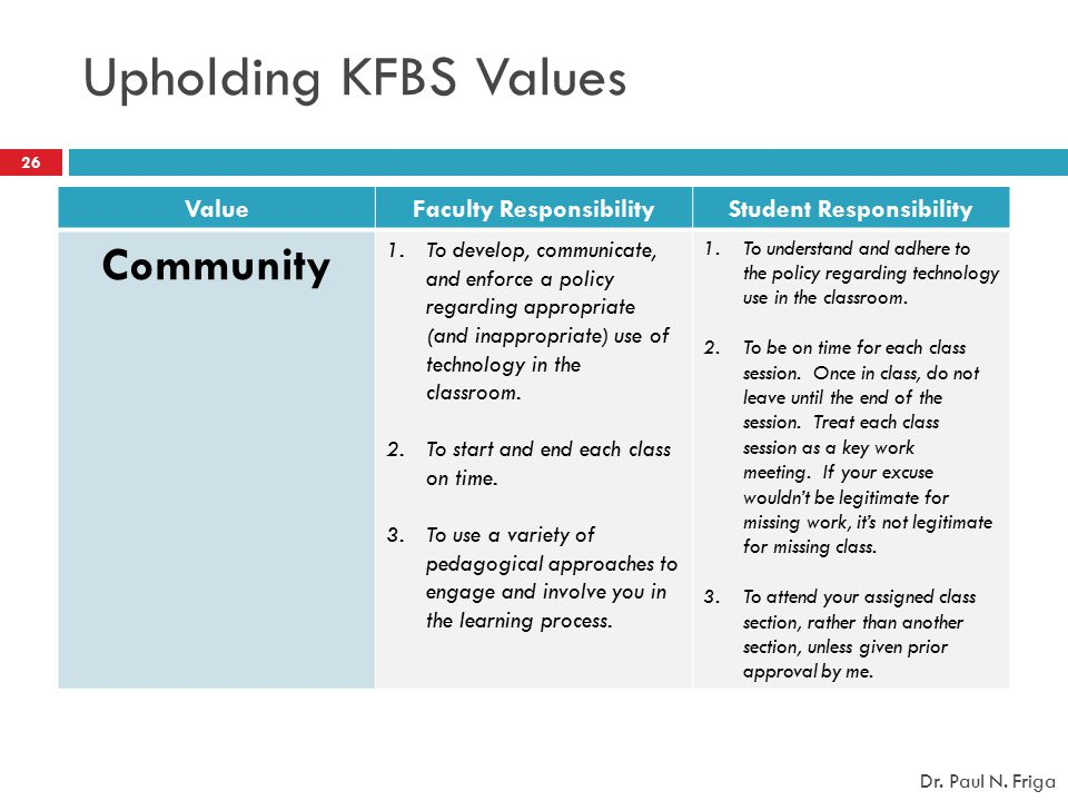 ValueFaculty ResponsibilityStudent Responsibility Community 1.To develop, communicate, and enforce a policy regarding appropriate (and inappropriate)