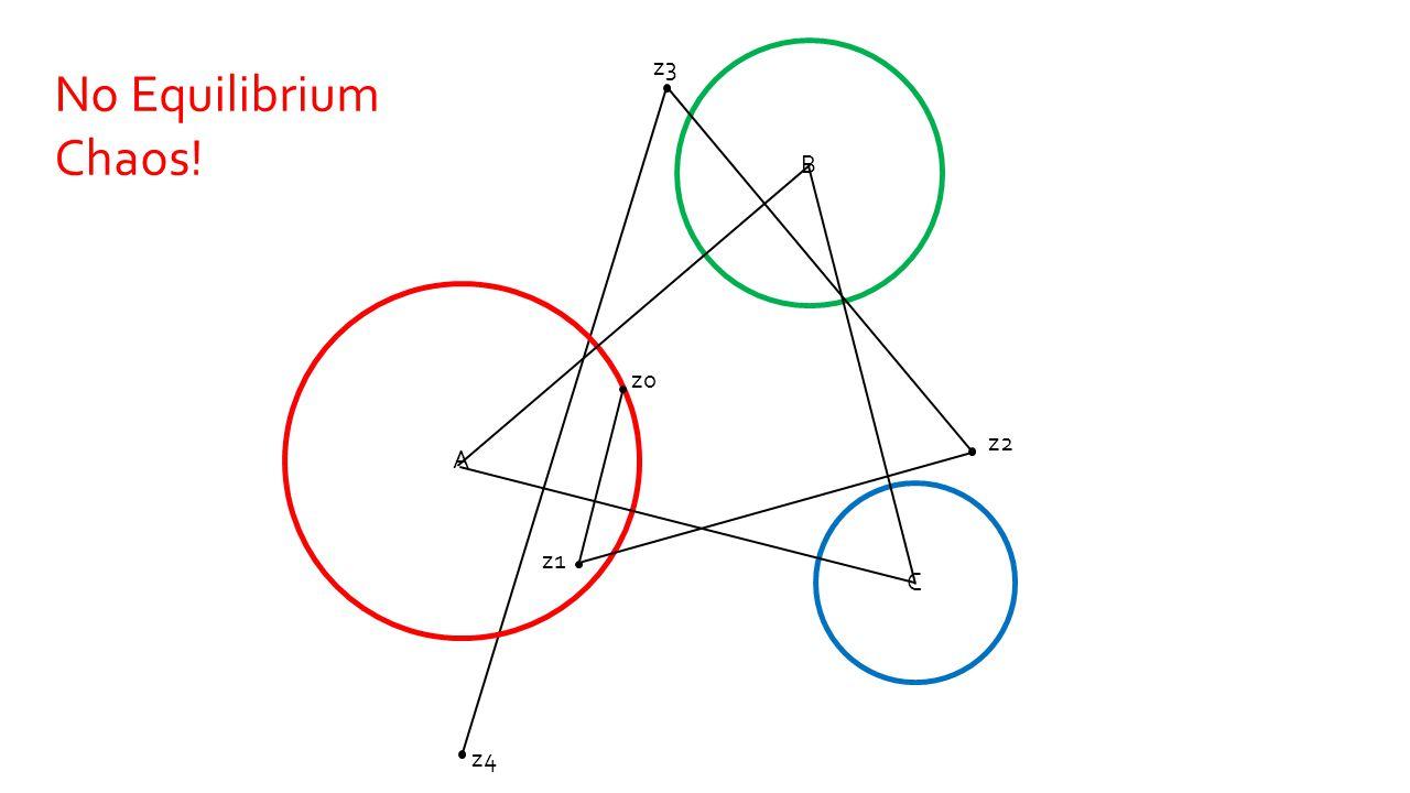 z4 z3 A B C z0 z1 z2 No Equilibrium Chaos!