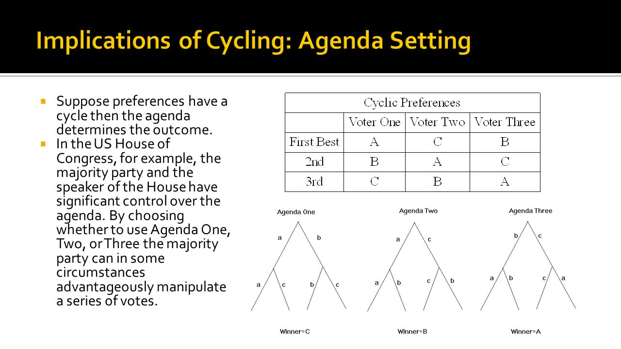  Suppose preferences have a cycle then the agenda determines the outcome.