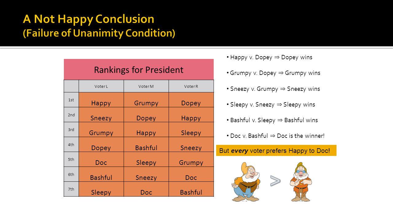 Happy v. Dopey ⇒ Dopey wins Grumpy v. Dopey ⇒ Grumpy wins Sneezy v.