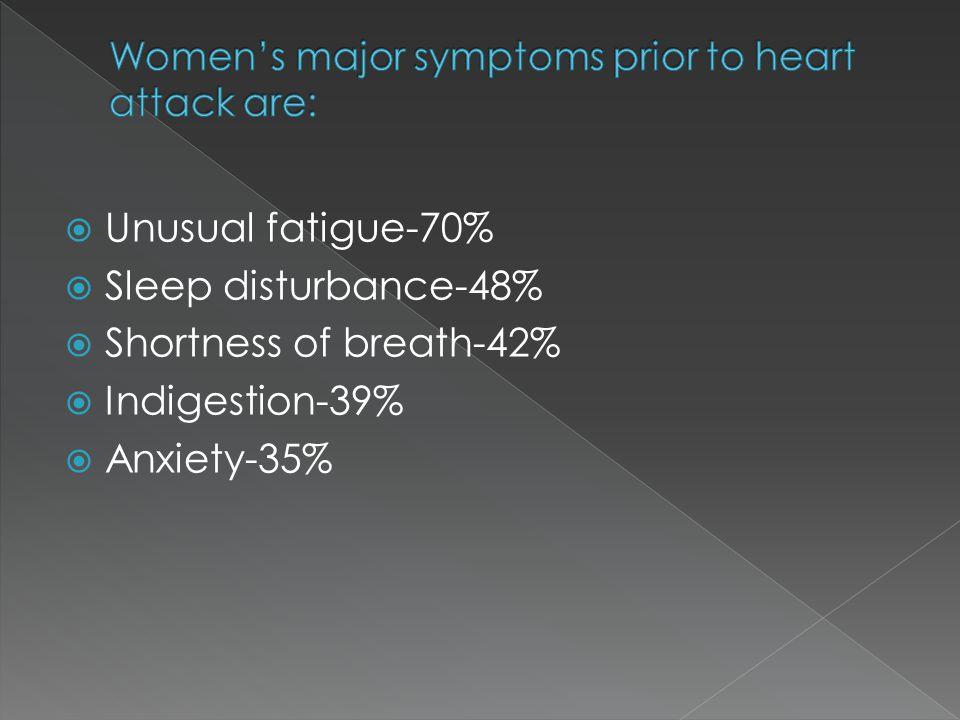  Unusual fatigue-70%  Sleep disturbance-48%  Shortness of breath-42%  Indigestion-39%  Anxiety-35%