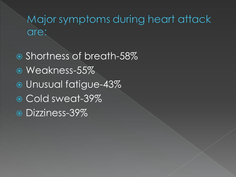  Shortness of breath-58%  Weakness-55%  Unusual fatigue-43%  Cold sweat-39%  Dizziness-39%
