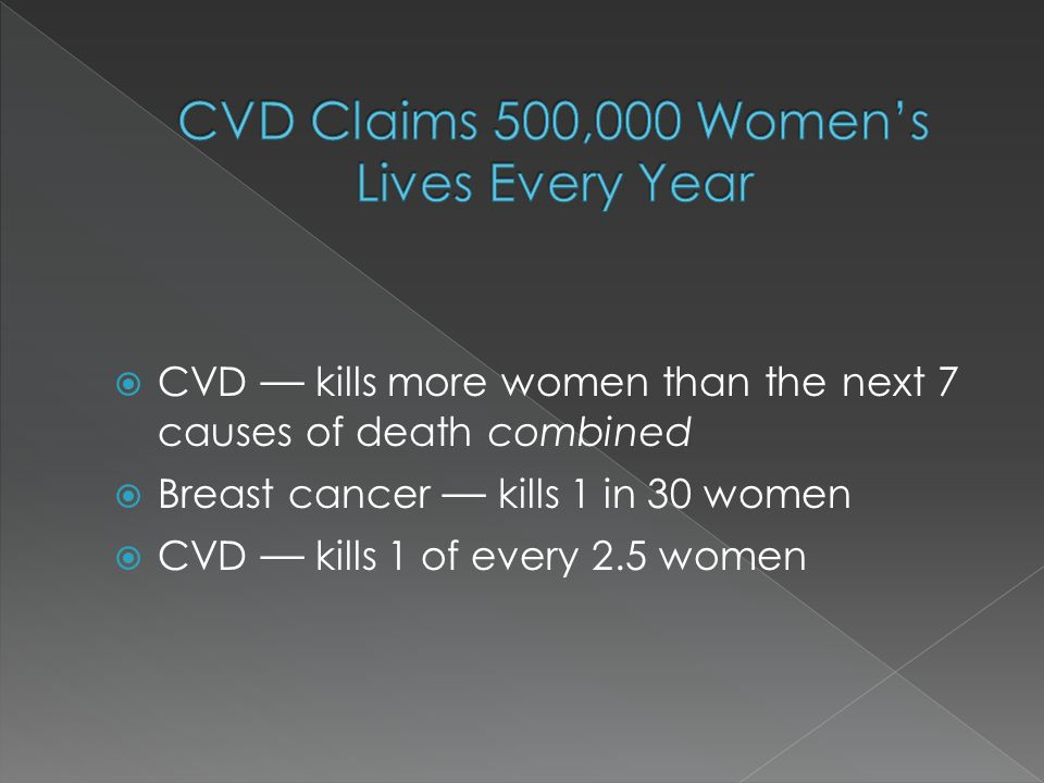  CVD — kills more women than the next 7 causes of death combined  Breast cancer — kills 1 in 30 women  CVD — kills 1 of every 2.5 women