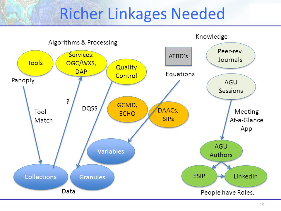 Richer Linkages Needed 19 Collections Granules Variables Tools Services: OGC/WXS, DAP Services: OGC/WXS, DAP ESIP DAACs, SIPs DAACs, SIPs GCMD, ECHO GCMD, ECHO AGU Sessions AGU Sessions Peer-rev.