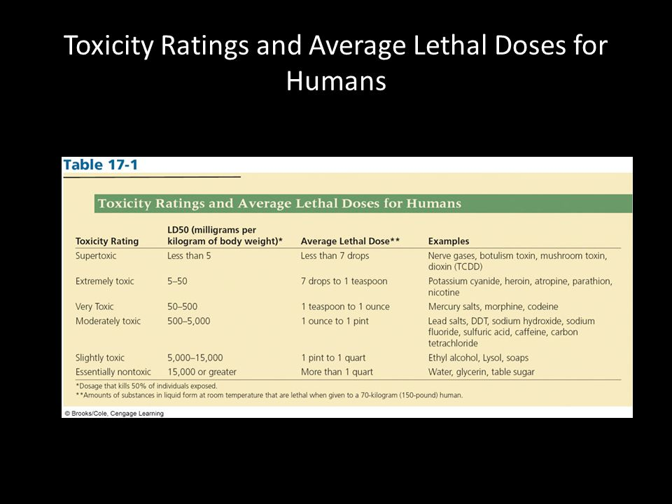 Toxicity Ratings and Average Lethal Doses for Humans
