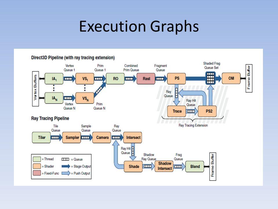 Execution Graphs