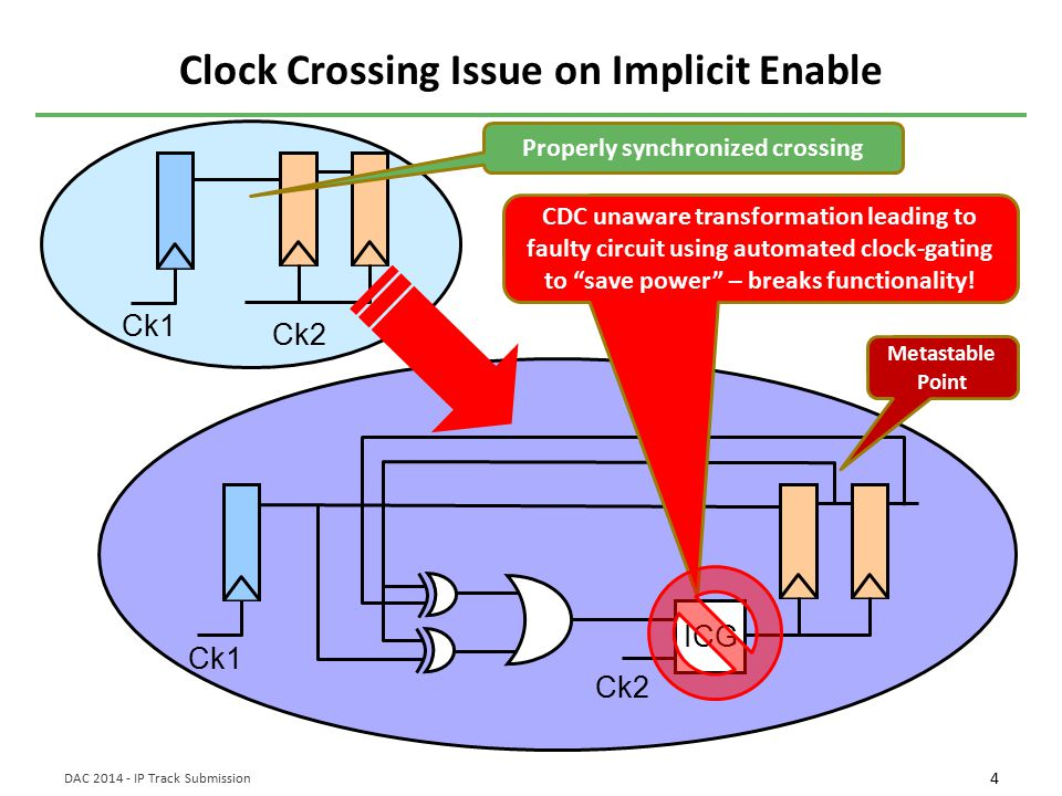 4 DAC 2014 - IP Track Submission Clock Crossing Issue on Implicit Enable Ck1 Ck2 Ck1 Ck2 ICG Properly synchronized crossing CDC unaware transformation leading to faulty circuit using automated clock-gating to save power – breaks functionality.