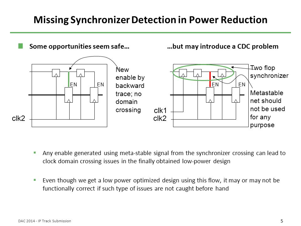 5 DAC 2014 - IP Track Submission Missing Synchronizer Detection in Power Reduction Some opportunities seem safe… …but may introduce a CDC problem  Any enable generated using meta-stable signal from the synchronizer crossing can lead to clock domain crossing issues in the finally obtained low-power design  Even though we get a low power optimized design using this flow, it may or may not be functionally correct if such type of issues are not caught before hand clk2 EN New enable by backward trace; no domain crossing clk1 clk2 EN Two flop synchronizer Metastable net should not be used for any purpose