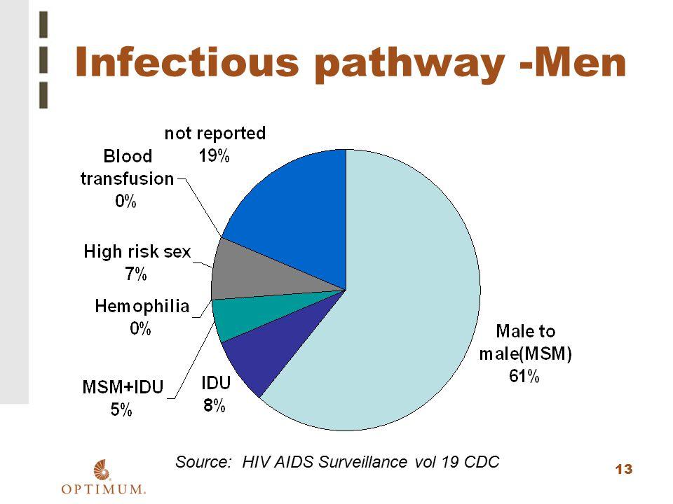 13 Infectious pathway -Men Source: HIV AIDS Surveillance vol 19 CDC