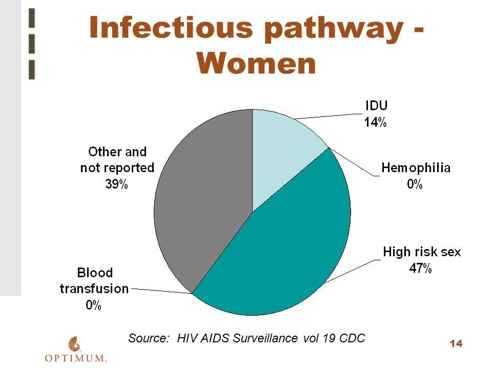 14 Infectious pathway - Women Source: HIV AIDS Surveillance vol 19 CDC
