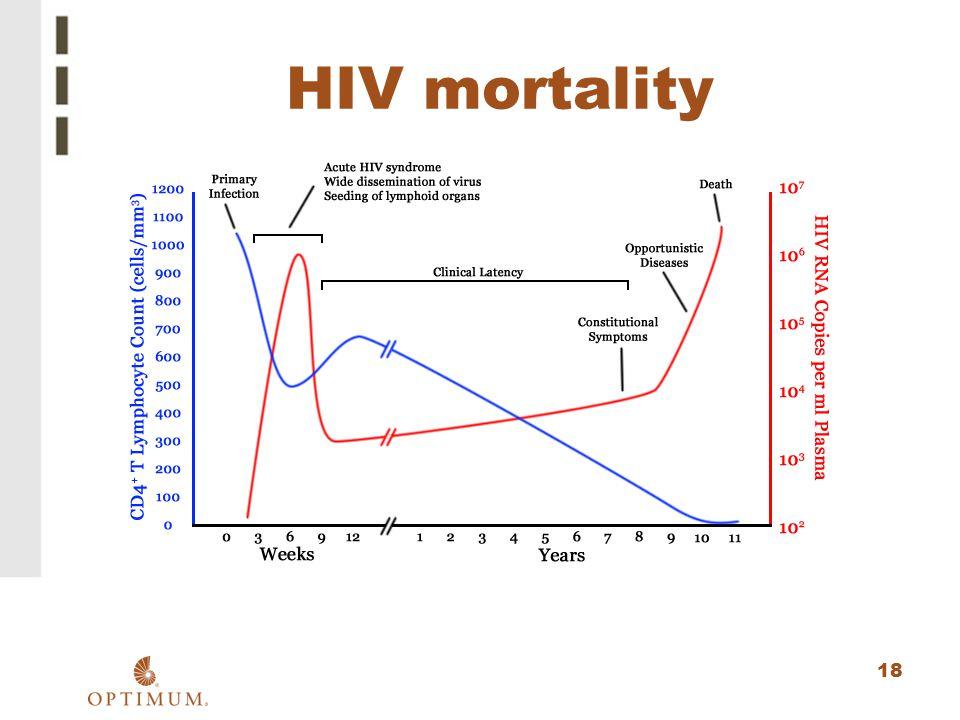 18 HIV mortality