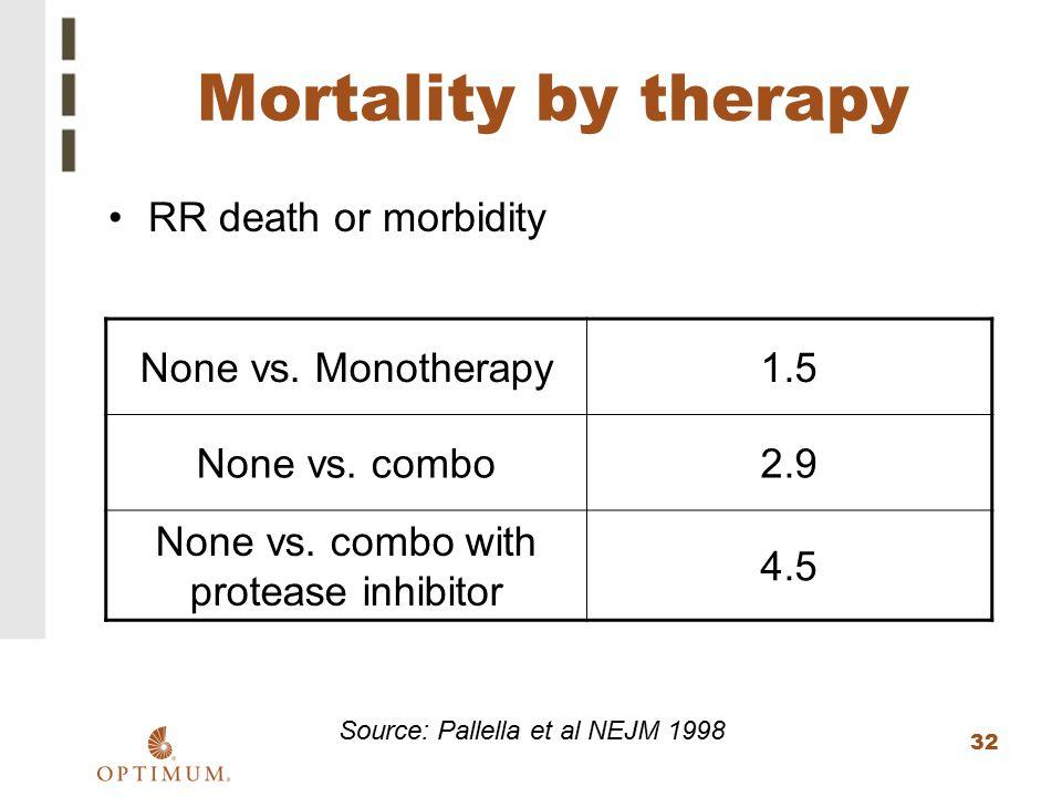 32 Mortality by therapy RR death or morbidity Source: Pallella et al NEJM 1998 None vs. Monotherapy1.5 None vs. combo2.9 None vs. combo with protease