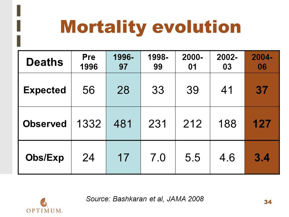 34 Mortality evolution Source: Bashkaran et al, JAMA 2008 Deaths Pre 1996 1996- 97 1998- 99 2000- 01 2002- 03 2004- 06 Expected 562833394137 Observed