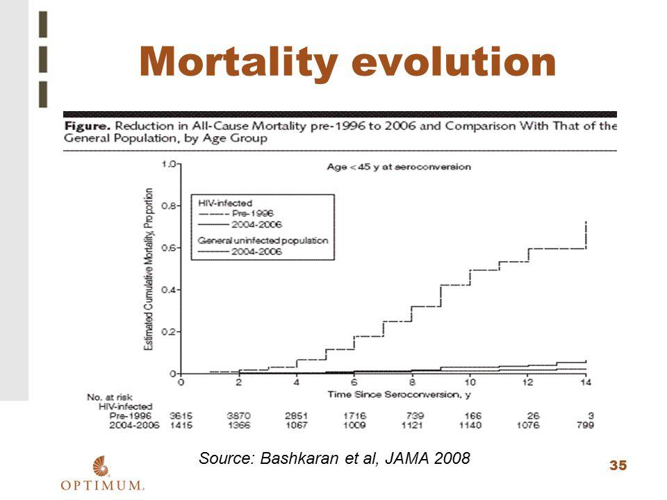 35 Mortality evolution Source: Bashkaran et al, JAMA 2008