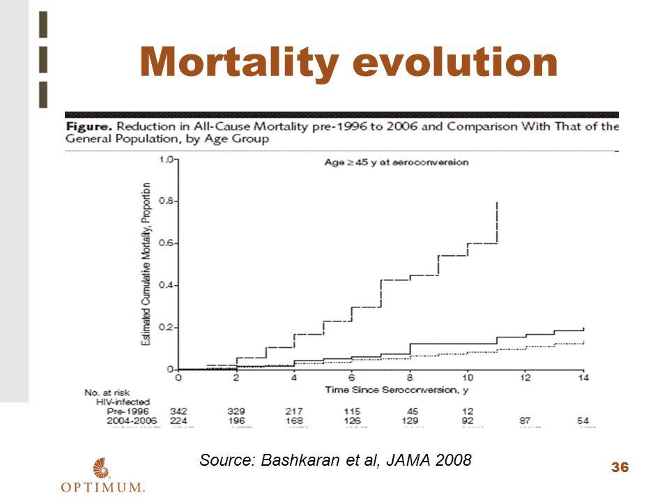 36 Mortality evolution Source: Bashkaran et al, JAMA 2008