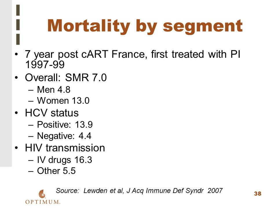 38 Mortality by segment 7 year post cART France, first treated with PI 1997-99 Overall: SMR 7.0 –Men 4.8 –Women 13.0 HCV status –Positive: 13.9 –Negat