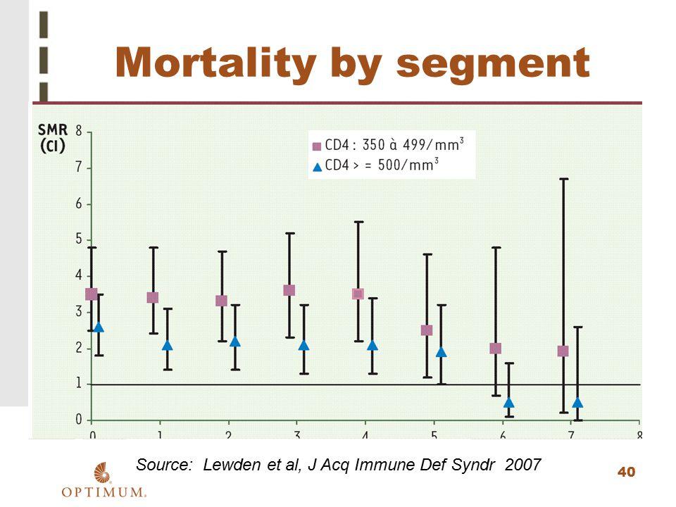 40 Mortality by segment Source: Lewden et al, J Acq Immune Def Syndr 2007