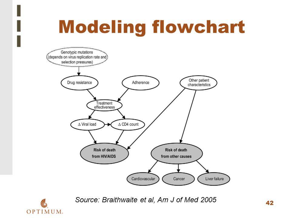 42 Modeling flowchart Source: Braithwaite et al, Am J of Med 2005