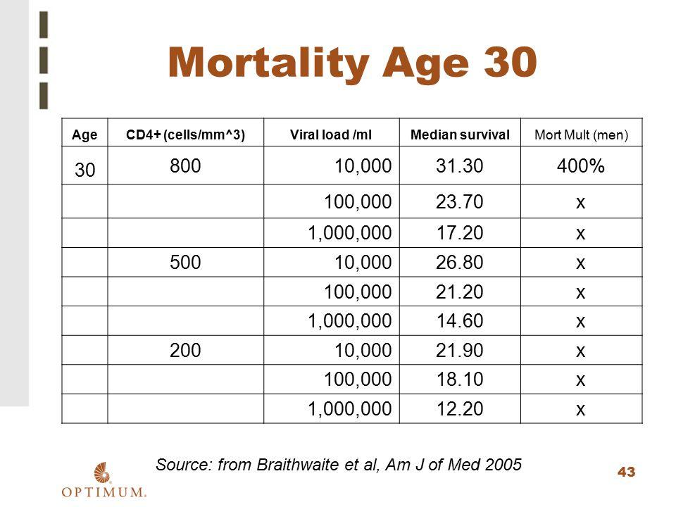 43 Mortality Age 30 AgeCD4+ (cells/mm^3)Viral load /mlMedian survivalMort Mult (men) 30 80010,00031.30400% 100,00023.70x 1,000,00017.20x 50010,00026.8