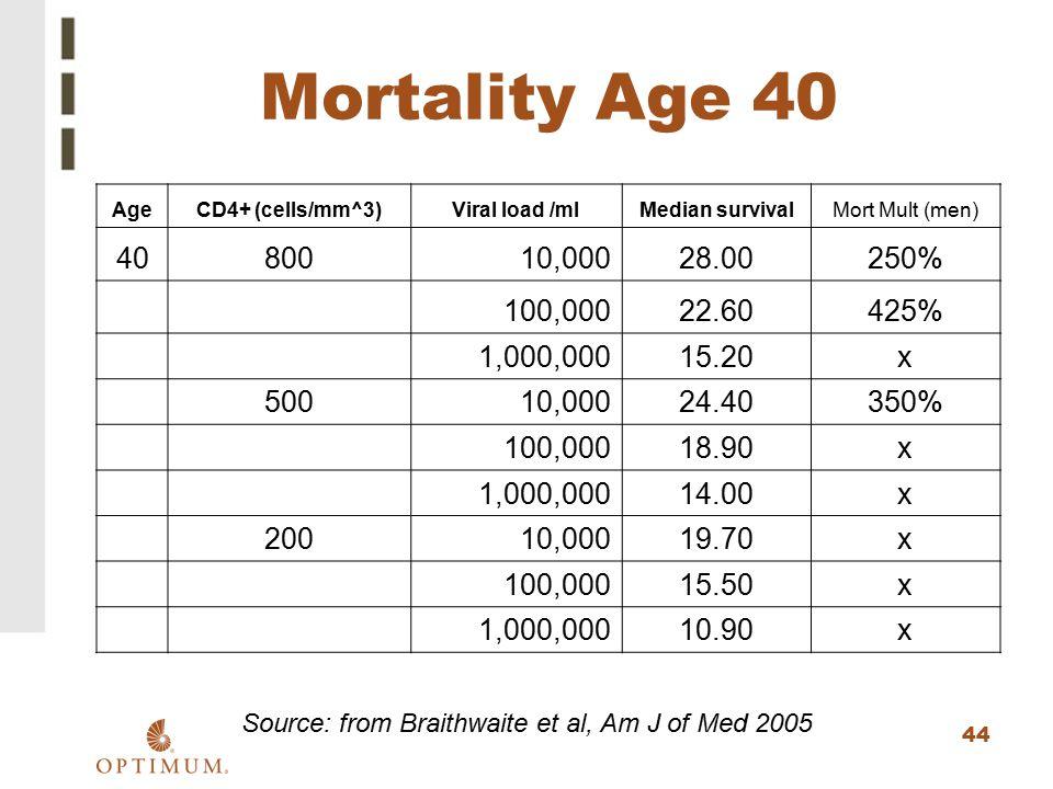 44 Mortality Age 40 AgeCD4+ (cells/mm^3)Viral load /mlMedian survivalMort Mult (men) 4080010,00028.00250% 100,00022.60425% 1,000,00015.20x 50010,00024