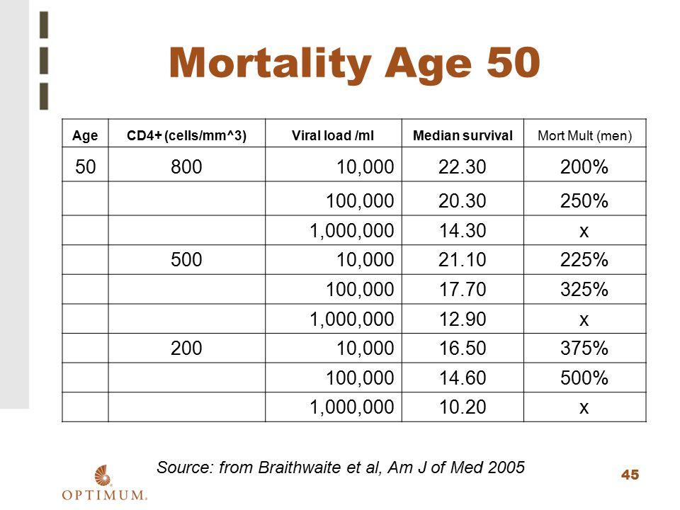 45 Mortality Age 50 AgeCD4+ (cells/mm^3)Viral load /mlMedian survivalMort Mult (men) 5080010,00022.30200% 100,00020.30250% 1,000,00014.30x 50010,00021