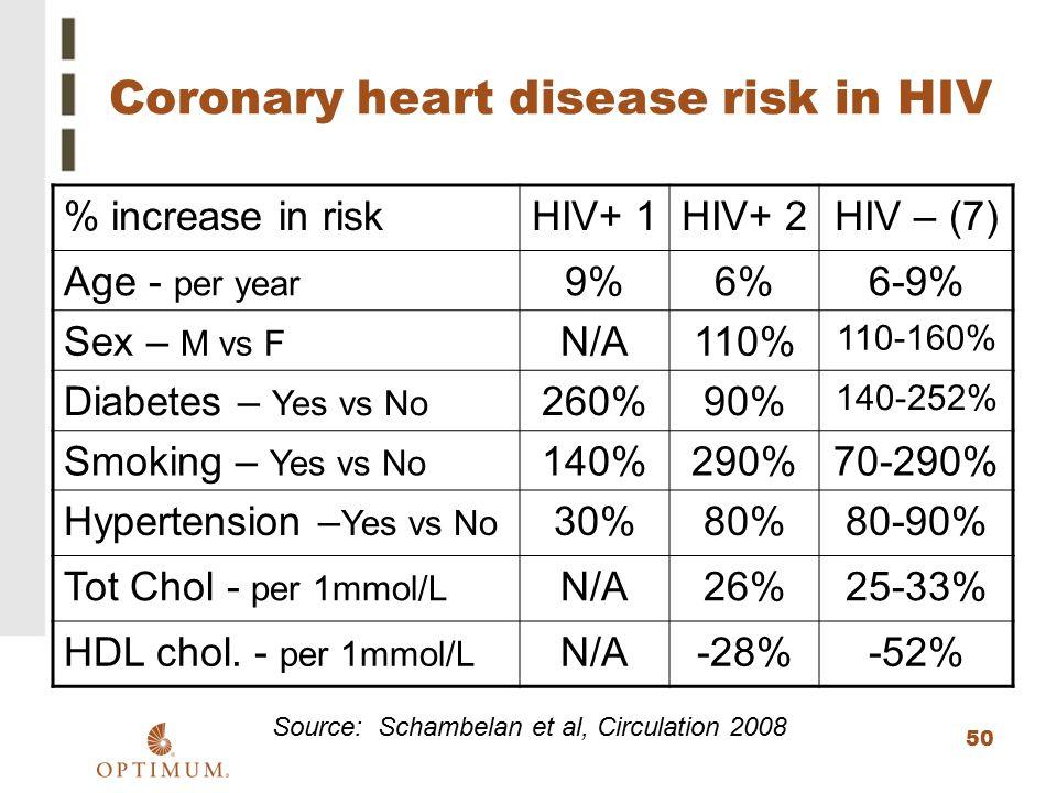 50 Coronary heart disease risk in HIV % increase in riskHIV+ 1HIV+ 2HIV – (7) Age - per year 9%6%6-9% Sex – M vs F N/A110% 110-160% Diabetes – Yes vs
