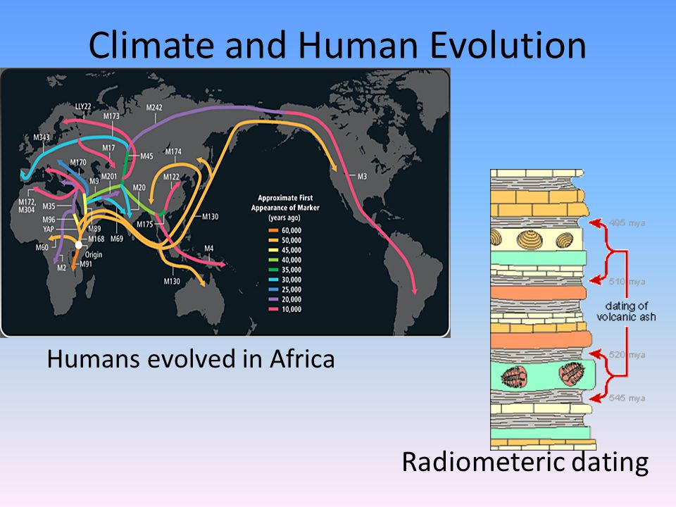 Climate and Human Evolution Radiometeric dating Humans evolved in Africa