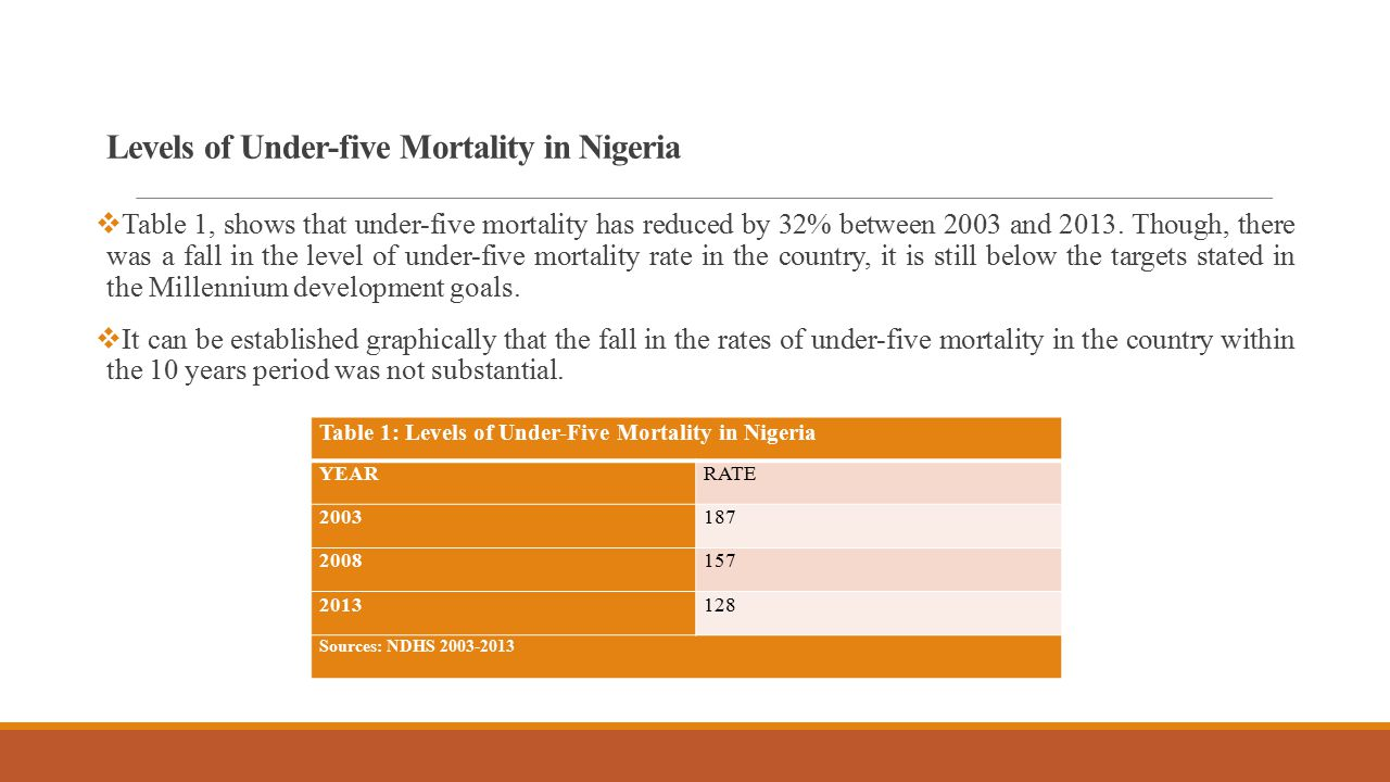Levels of Under-five Mortality in Nigeria  Table 1, shows that under-five mortality has reduced by 32% between 2003 and 2013.
