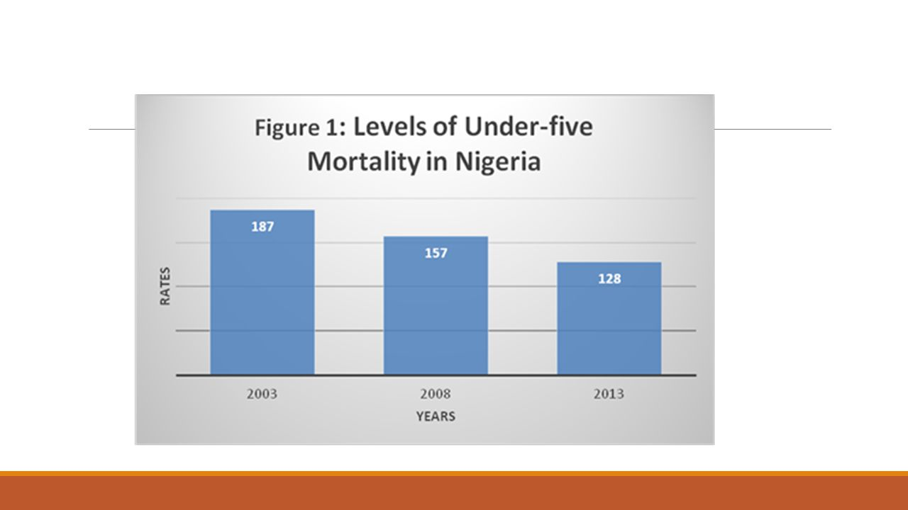 Conclusion and Recommendations  Findings show that under-five mortality fell from 187 deaths per 1,000 in 2003 to 128 deaths in 2013 (a decline of about 32%).