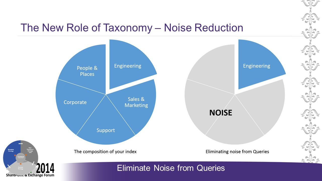 The New Role of Taxonomy – Noise Reduction Eliminate Noise from Queries