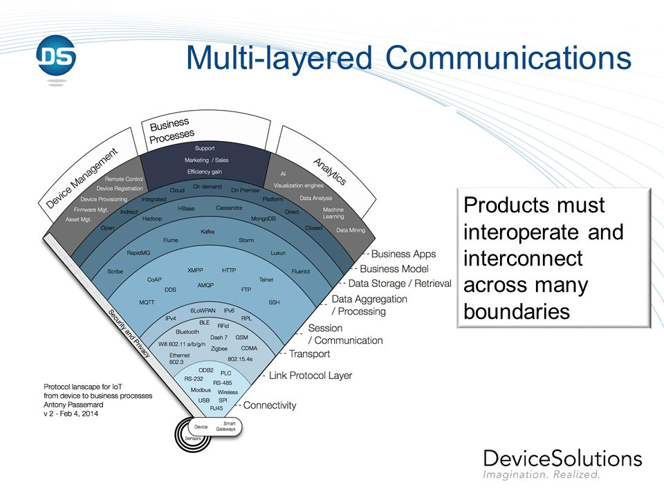 Multi-layered Communications Products must interoperate and interconnect across many boundaries
