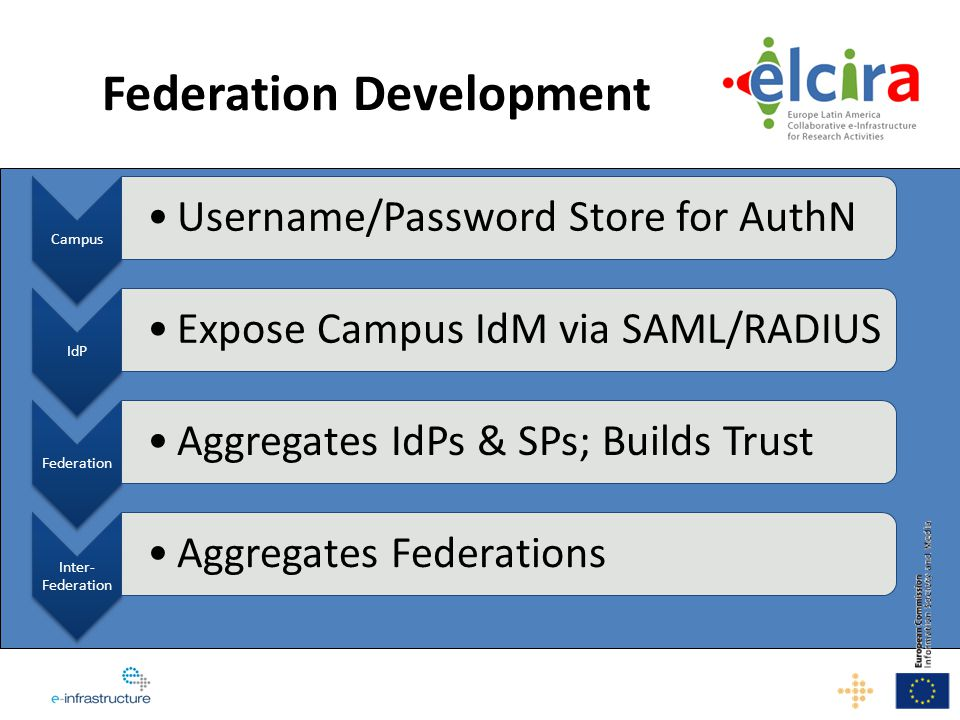 Key steps eduroam at TICAL 2012 – Regional Conference, Assess who has eduroam and who uses it – Repeat at TICAL 2013 and TICAL 2014 Offer services via federated access/eduGAIN – FileSender, Video Conference Portal, RedCLARA Portal Collaboration with GÉANT