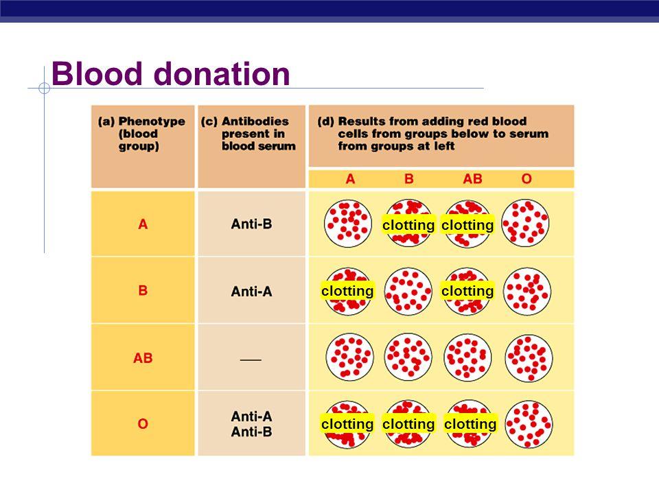 Blood type; antigens & antibodies blood type antigen on RBC antibodies in blood donation status A type A antigens on surface of RBC anti-B antibodies