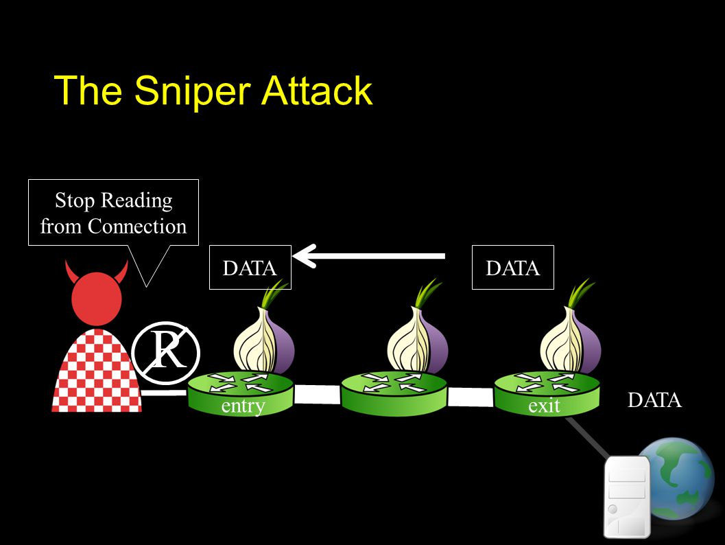 The Sniper Attack DATA Stop Reading from Connection DATA R exitentry
