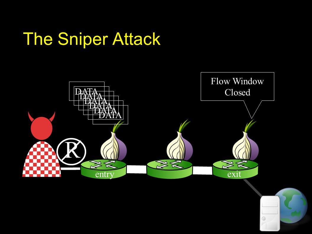 The Sniper Attack DATA R exit entry Flow Window Closed