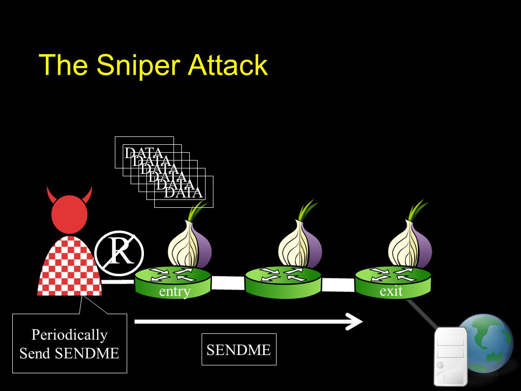 The Sniper Attack DATA Periodically Send SENDME SENDME R DATA exit entry