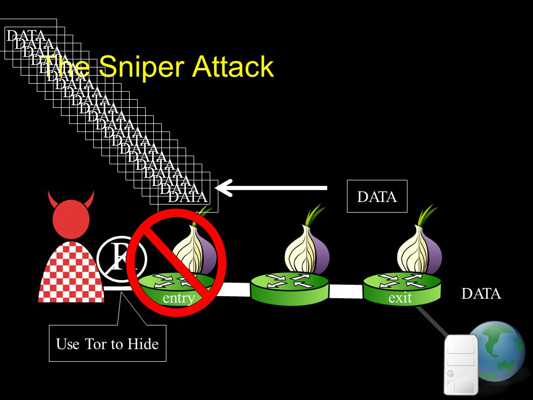The Sniper Attack DATA R exit entry DATA Use Tor to Hide