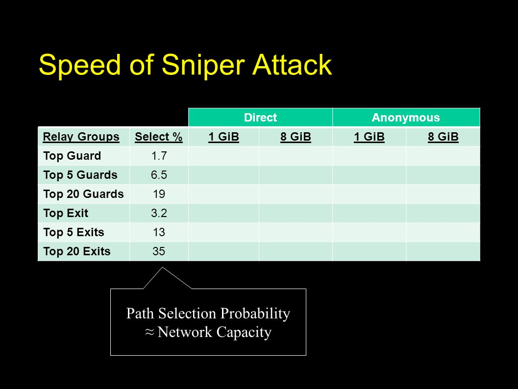 Speed of Sniper Attack DirectAnonymous Relay GroupsSelect %1 GiB8 GiB1 GiB8 GiB Top Guard1.7 Top 5 Guards6.5 Top 20 Guards19 Top Exit3.2 Top 5 Exits13 Top 20 Exits35 Path Selection Probability ≈ Network Capacity