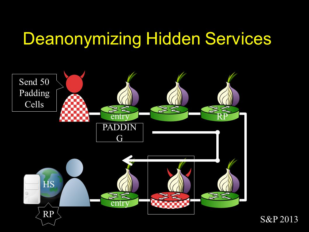 entry Deanonymizing Hidden Services entry HS RP S&P 2013 PADDIN G Send 50 Padding Cells