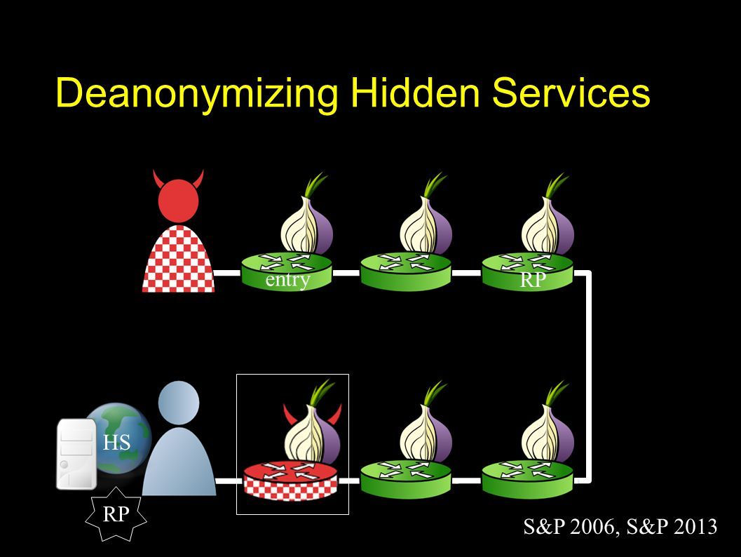 entry Deanonymizing Hidden Services HS RP S&P 2006, S&P 2013